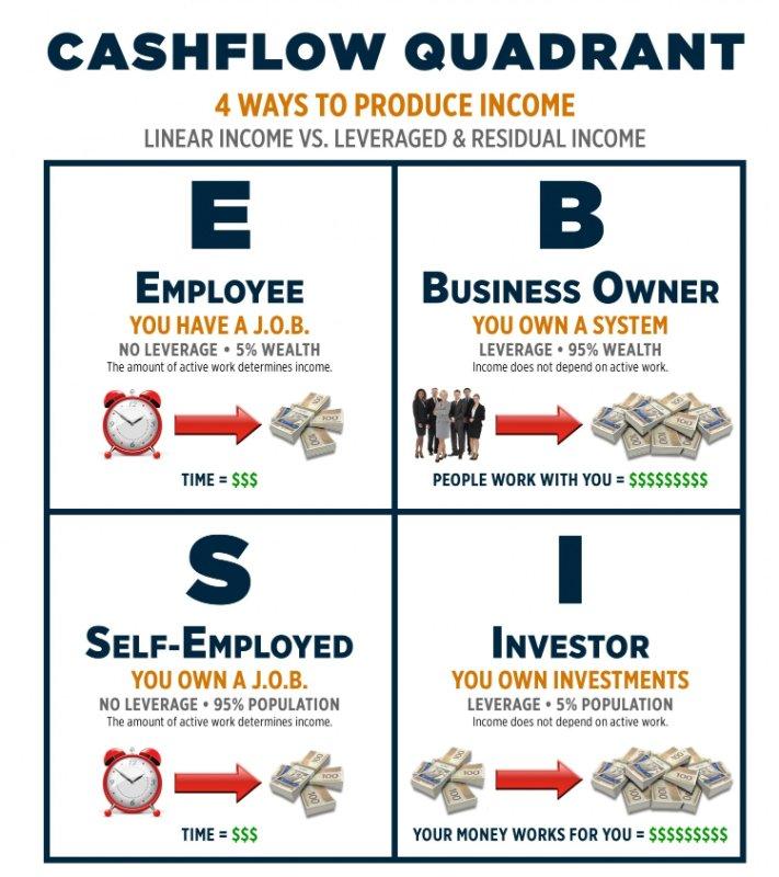 Rich Dad - Poor Dad Robert Kiyosaki, Passives Einkommen, Cashflow Quadrant
