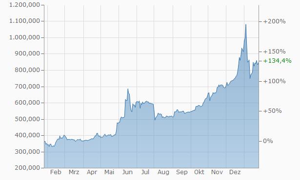 Investieren in Bitcoins, Bitcoin kaufen, Bitcoin Invest, Bitcoin Kurs