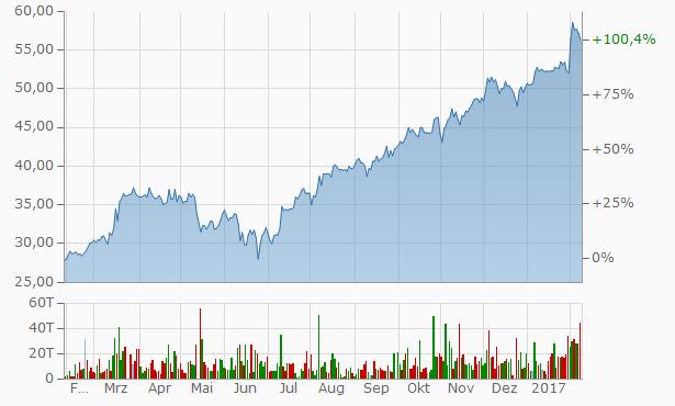 WashTec Aktie, WashTec Investieren, WashTec Chart kaufen