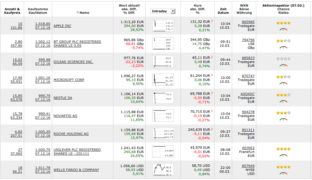 Intellligentes Investieren, Geld verdienen im Internet, Aktien kaufen, Investment